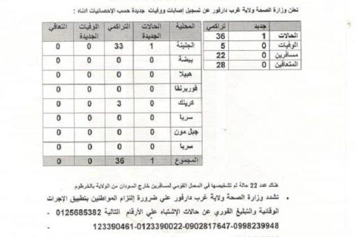حالة مؤكدة بفايروس كورونا الموجة الثانية بغرب دارفور