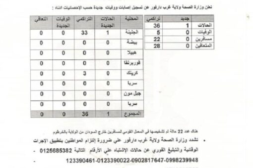 اصابات جديدة بكورونا بغرب دارفور