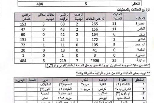 تسجيل 35 حالة إصابة جديدة بكورونا و 7 وفيات بنهرالنيل